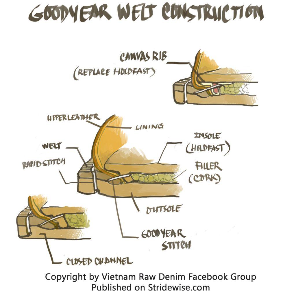 Goodyear welt construction