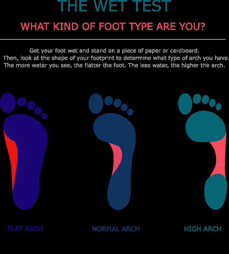 wet test foot type